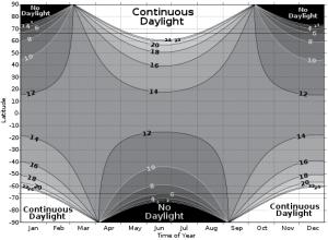Duração dos dias e noites